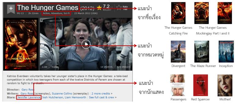 ตัวอย่างการแนะนำหนังที่ใกล้เคียงกับ The Hunger Games