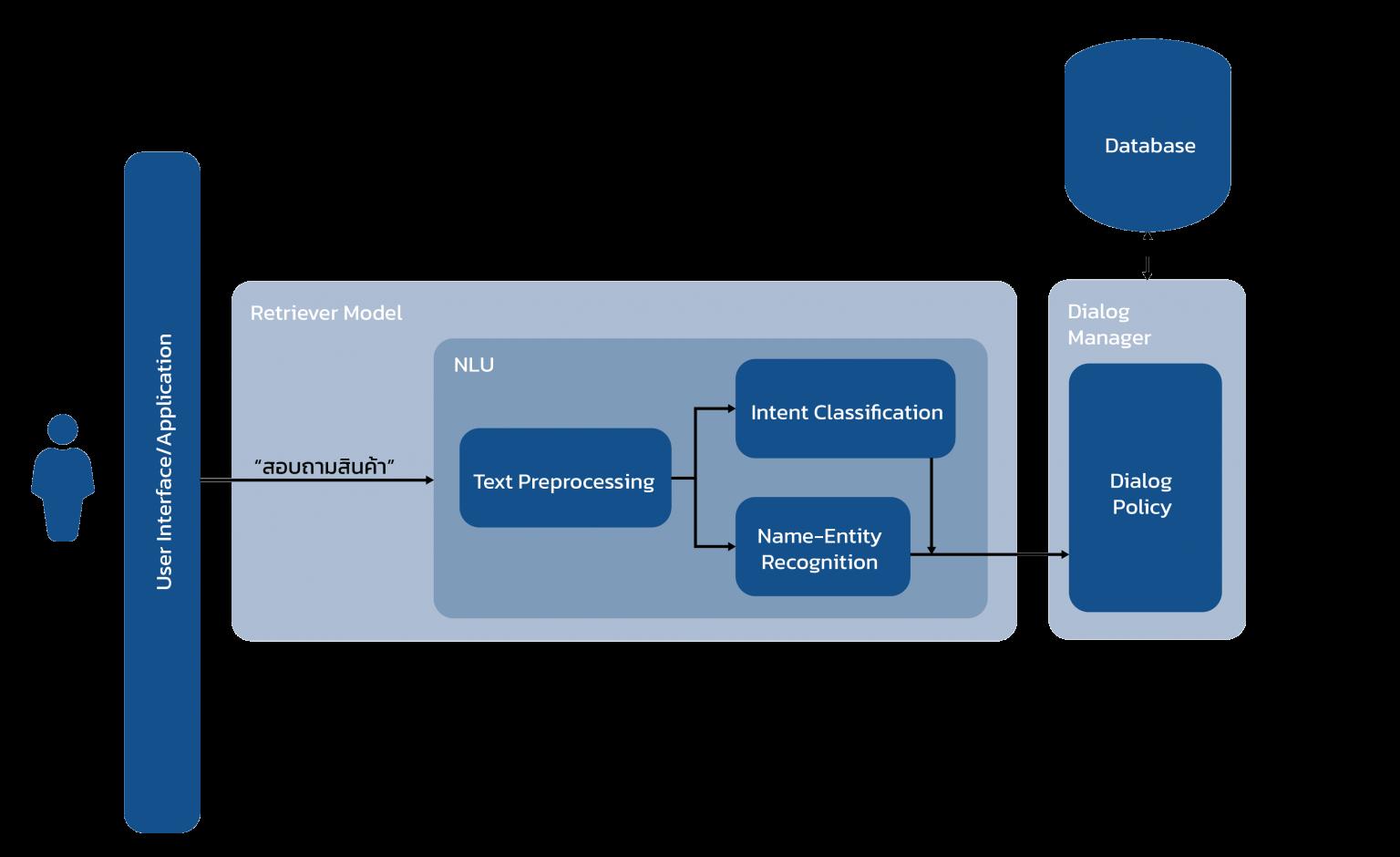 แผนภาพของแชตบอทที่ประกอบด้วย Retriever Model และ Dialog Manager