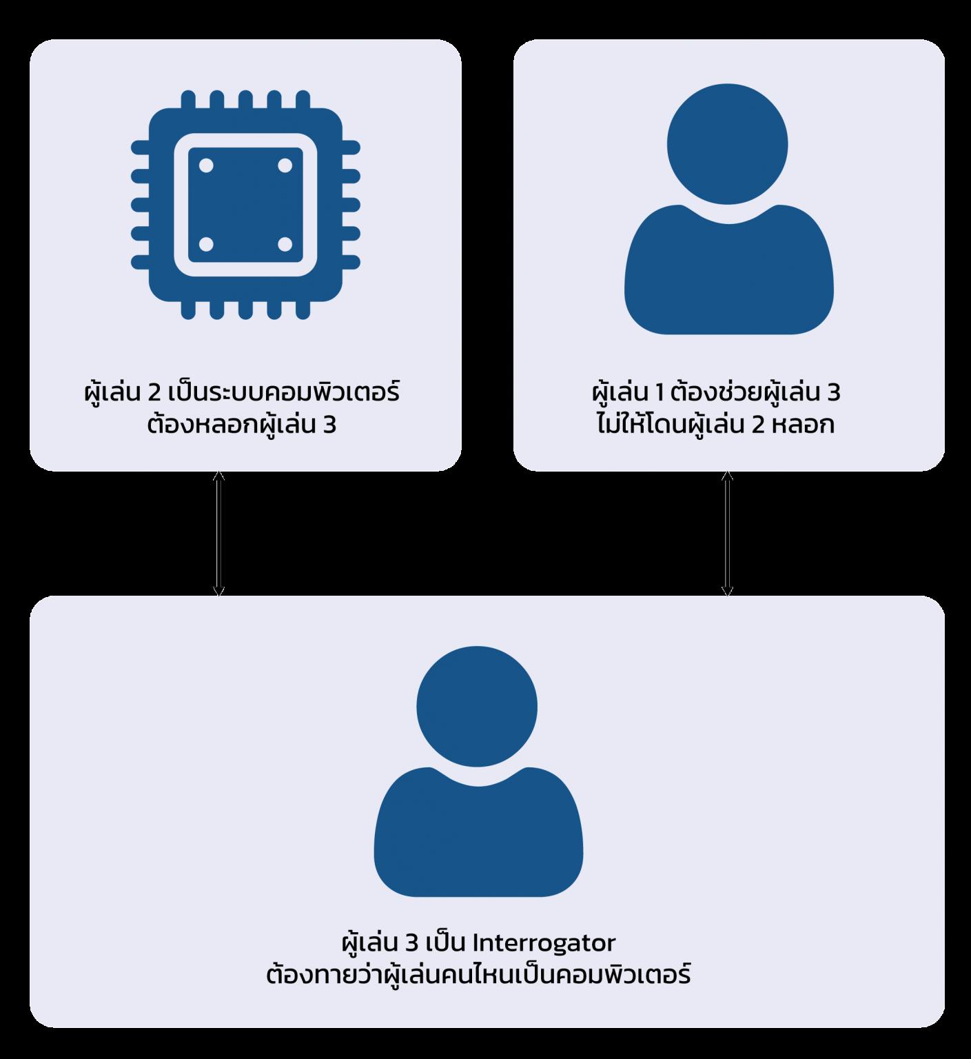 รูป 4 แผนภาพแสดงวิธีการทดสอบของทัวริง