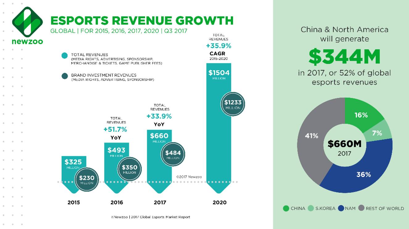 E-sport revenue growth