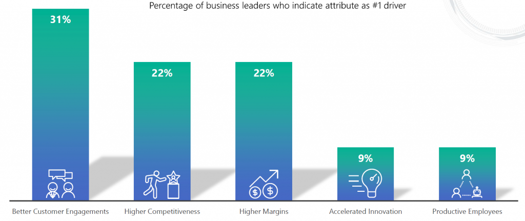Percentage of business leaders who indicate attribute as #1 driver